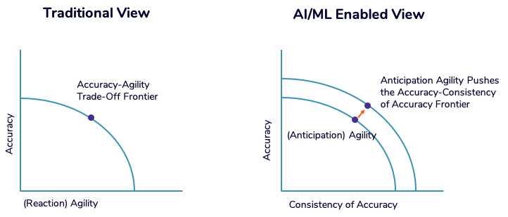 accuracy-agility-tradeoff